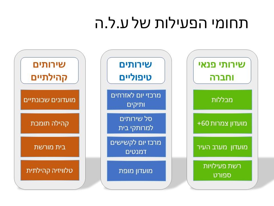טבלה המפרטת את תחומי הפעילות של ע.ל.ה באותו מבנה כמו התפריט הראשי של האתר